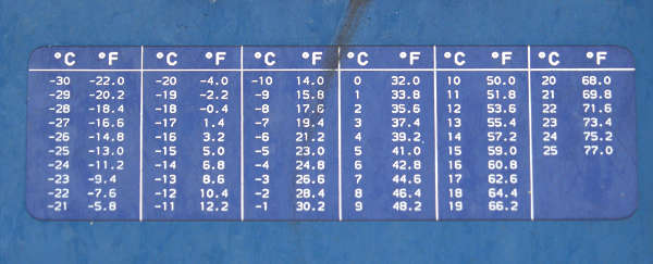 sign instruction temperatures table